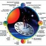 Sleep: Artificial Light Affects Our Circadian Rhythms
