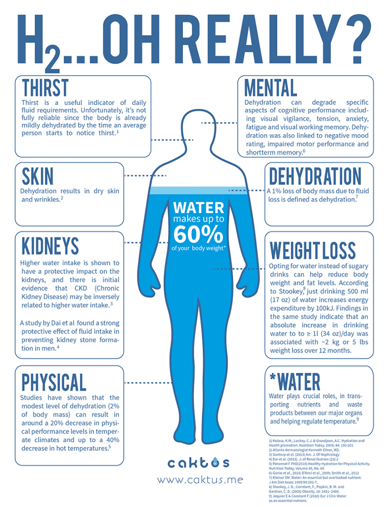 the importance of fluids and hydration for the human body Because your body loses water through breathing, sweating, and digestion, it's important to rehydrate by drinking fluids and eating foods that contain water the amount of water you need depends.