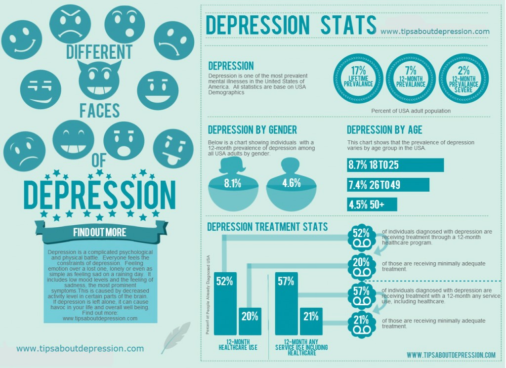 Stats about Depression