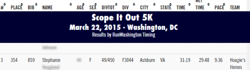 Scope It Out 2015 Results